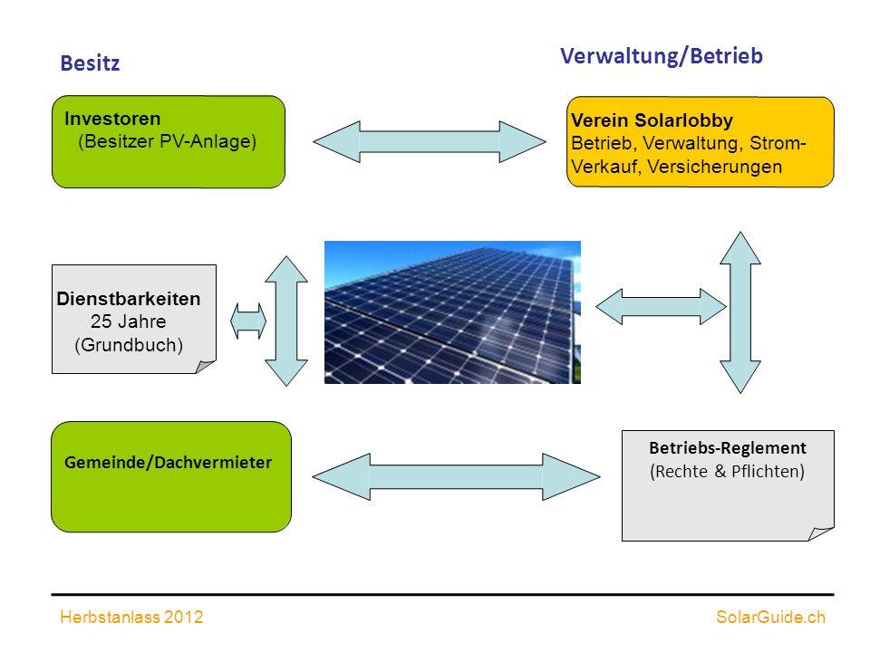 Herbstanlass 2012SolarGuide.ch Besitz Dienstbarkeiten 25 Jahre (Grundbuch) Gemeinde/Dachvermieter Investoren (Besitzer PV-Anlage ) Verein Solarlobby B