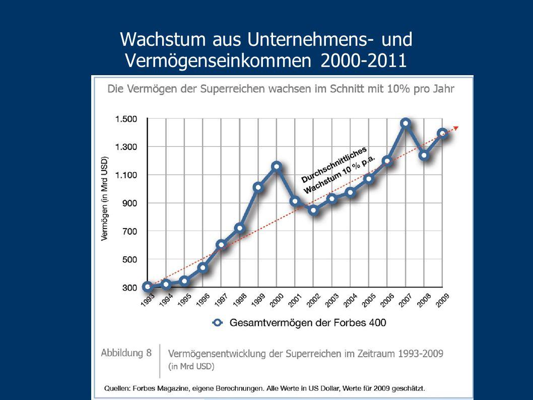Wachstum aus Unternehmens- und Vermögenseinkommen 2000-2011 Durchschnitt: 4 % MillionärInnen: 8 % Vermögenskonzentration…