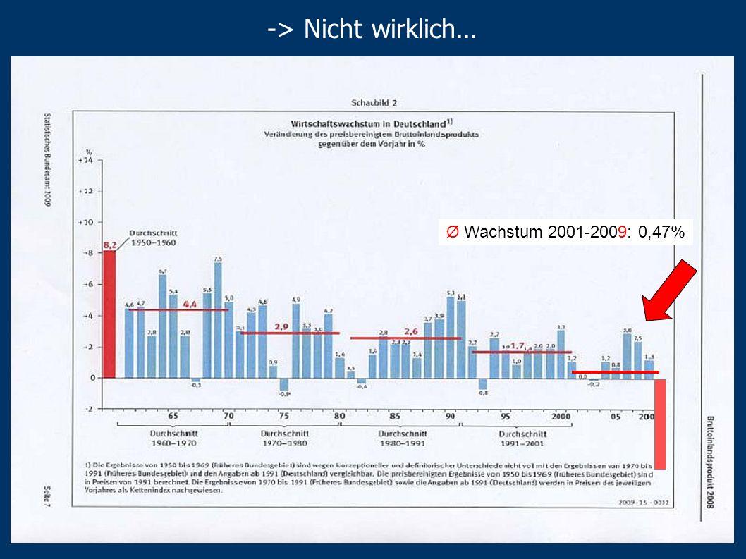 Folgen Steuerausfälle 2000-2010: 335 Mrd. Sind die Unternehmensgewinne von heute wenigstens das Wirtschaftswachstum von morgen?