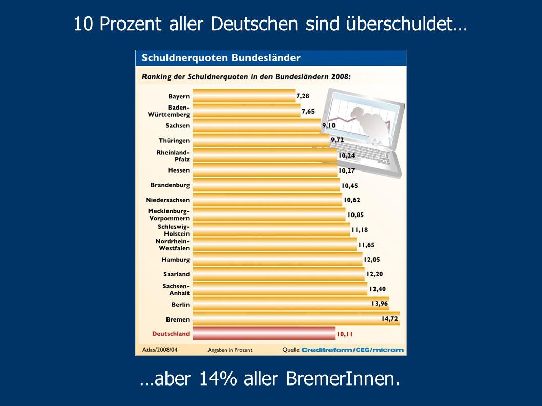 Überschuldung und MillionärInnen Bremen: besonders viele überschuldete BewohnerInnen... Entwicklung der - - Staatseinnahmen - - ArbeitnehmerInnenentge