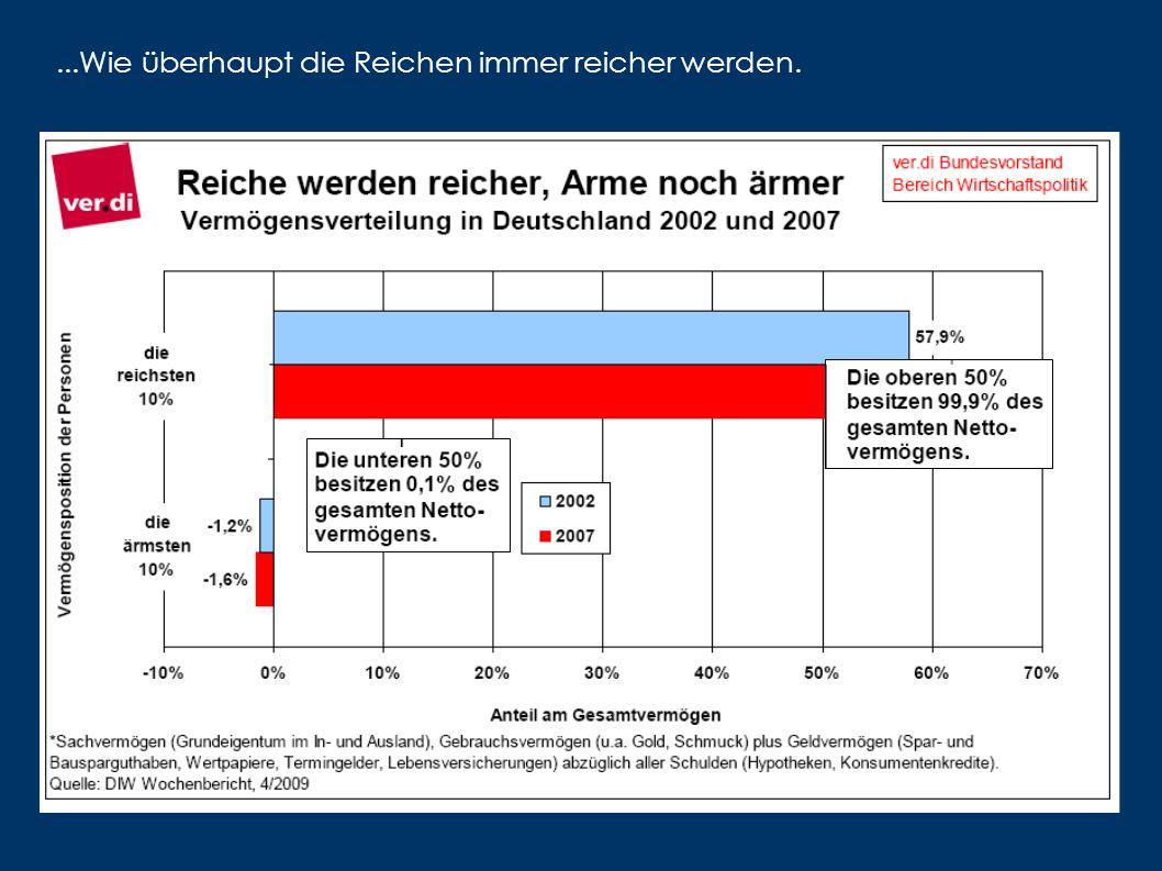 ...allerdings sind beim durchschnittlichen Sparen manche gleicher als die anderen. Leute mit niedrigem Einkommen sparen dagegen minus 13 %... Leute mi