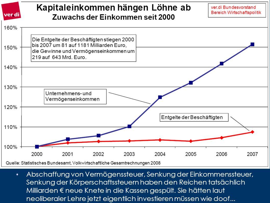 -> Die deutsche Wirtschaft lahmt, weil die Reichen zu viel sparen! Aber brauchen denn die Reichen nicht viel Geld, um zu investieren und neue Arbeitsp