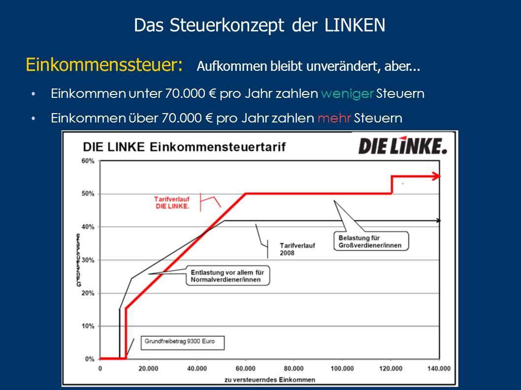 II. Das Steuerkonzept der LINKEN Beschluss des Parteivorstandes vom 22. November 2008 Ziel: Entlastung von unteren und mittleren Einkommen Belastung v