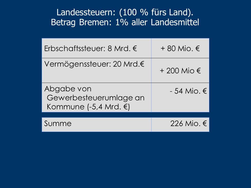 Wieviel zusätzliche Mittel würde das LINKEN- Finanzkonzept in die Kassen Bremens spülen?