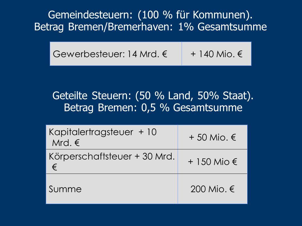 Landessteuern: (100 % fürs Land). Betrag Bremen: 1% aller Landesmittel Erbschaftssteuer: 8 Mrd. + 80 Mio. Vermögenssteuer: 20 Mrd. + 200 Mio Abgabe vo
