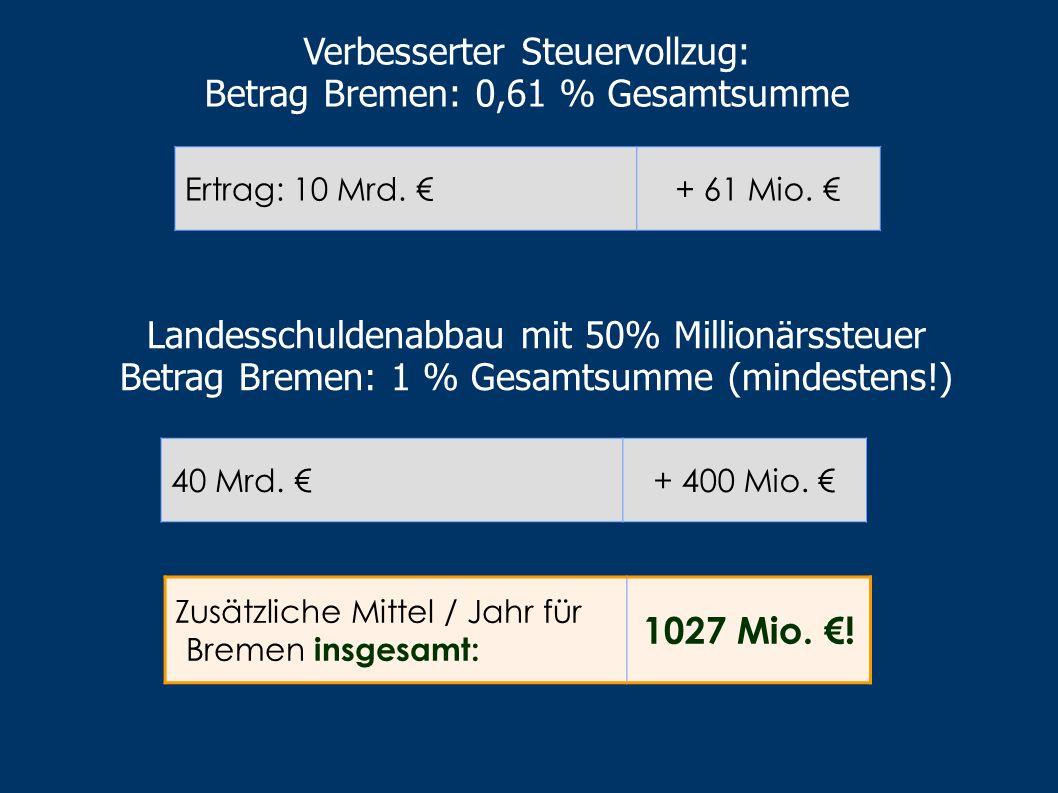 Gemeindesteuern: (100 % für Kommunen). Betrag Bremen/Bremerhaven: 1% Gesamtsumme Gewerbesteuer: 14 Mrd. + 140 Mio. Kapitalertragsteuer + 10 Mrd. + 50