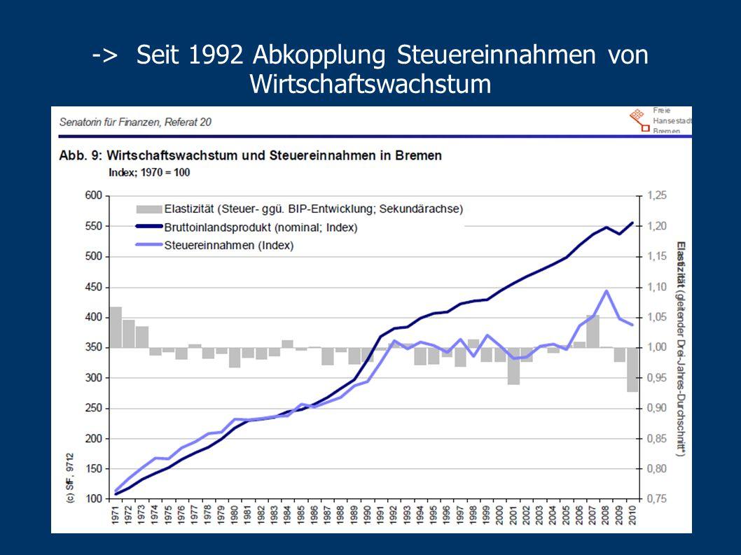 Wie kommts? Bremen kürzt seit 17 Jahren -gibt real ca. 1 Mrd. Euro weniger als 1994… …nimmt aber real auch ca. 1 Mrd. Euro weniger ein 1994