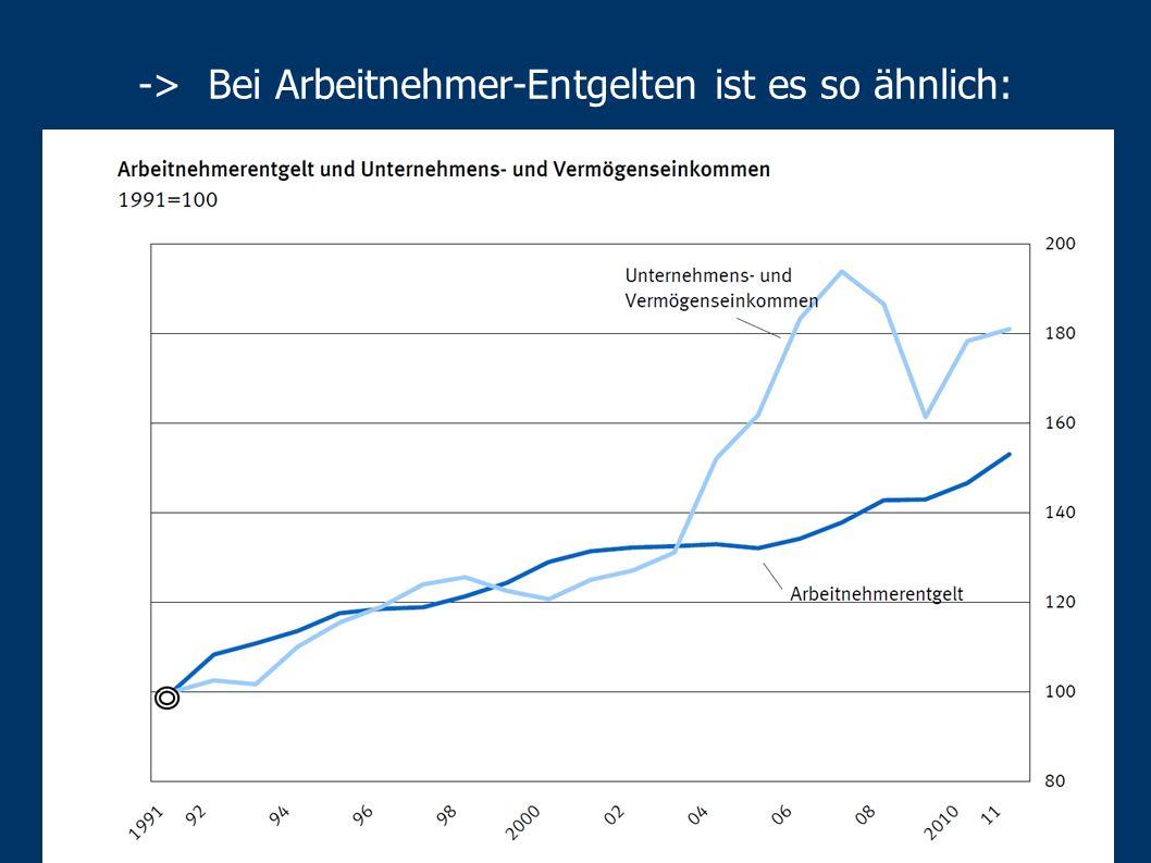 -> Seit 1992 Abkopplung Steuereinnahmen von Wirtschaftswachstum