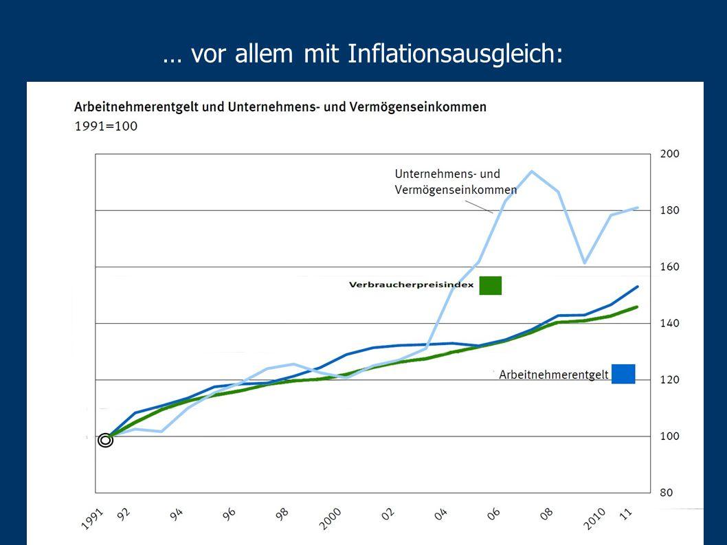 … vor allem mit Inflationsausgleich: