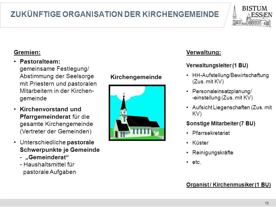 15 ZUKÜNFTIGE ORGANISATION DER KIRCHENGEMEINDE Kirchengemeinde Pastoralteam: gemeinsame Festlegung/ Abstimmung der Seelsorge mit Priestern und pastora