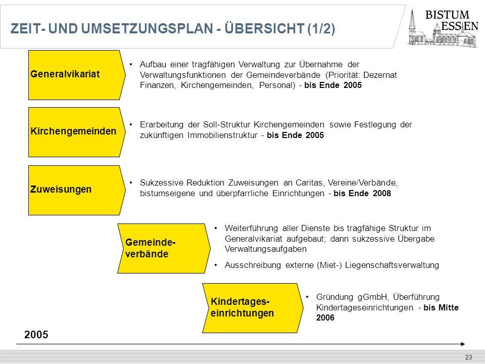 23 ZEIT- UND UMSETZUNGSPLAN - ÜBERSICHT (1/2) Generalvikariat Gemeinde- verbände Kindertages- einrichtungen Weiterführung aller Dienste bis tragfähige