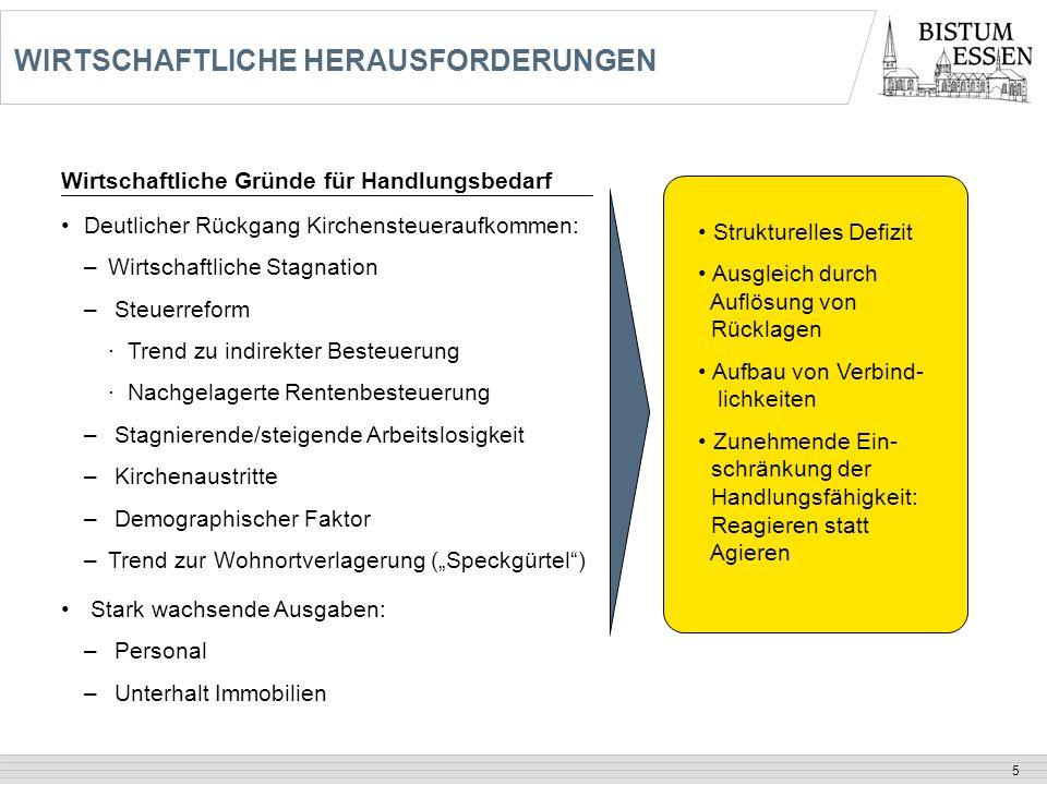 6 Quelle:Dezernat 8 – Kirchliche Statistik in Tsd.