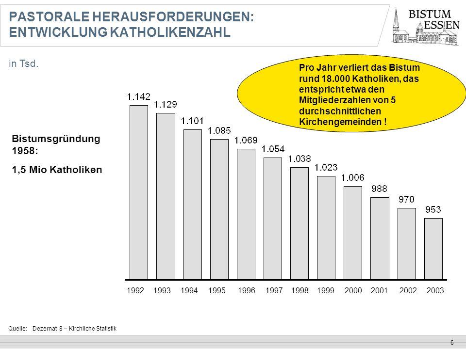 6 Quelle:Dezernat 8 – Kirchliche Statistik in Tsd. PASTORALE HERAUSFORDERUNGEN: ENTWICKLUNG KATHOLIKENZAHL 1992199319941995 19961997199819992000200120