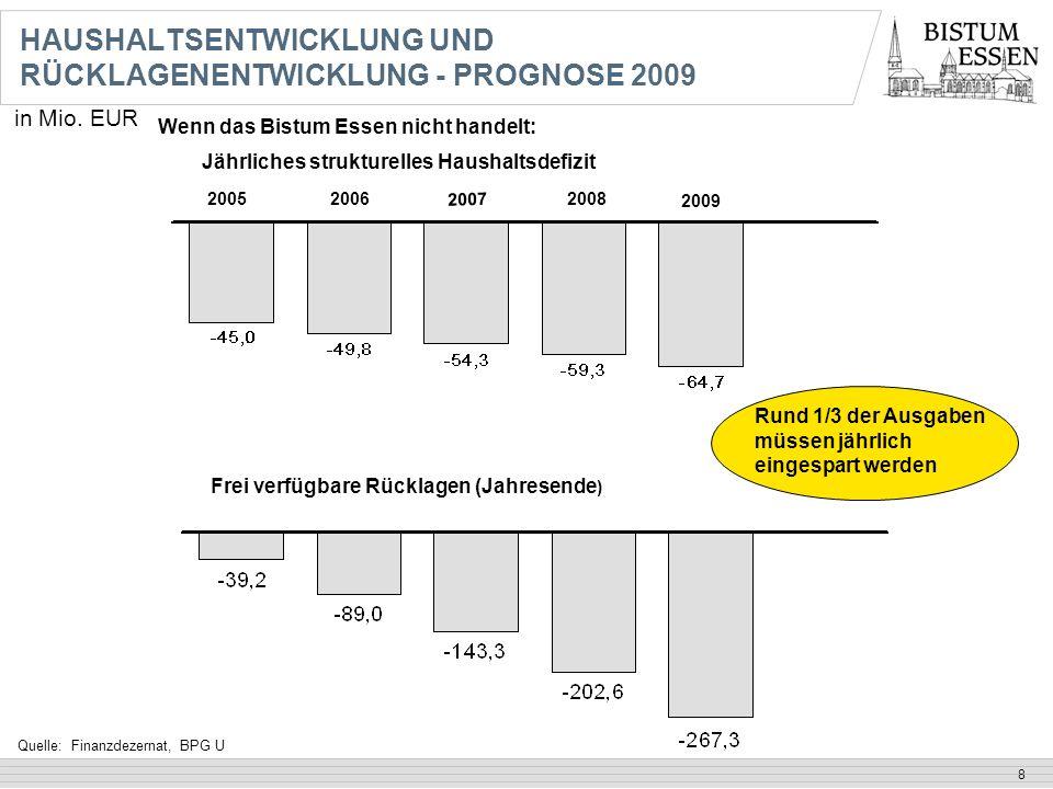 8 Frei verfügbare Rücklagen (Jahresende ) in Mio. EUR Jährliches strukturelles Haushaltsdefizit HAUSHALTSENTWICKLUNG UND RÜCKLAGENENTWICKLUNG - PROGNO