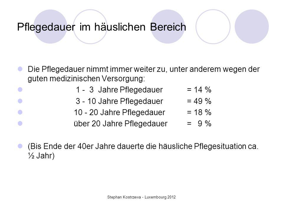 Belastung der pflegenden Angehörigen zeigt sich in … 50% mehr Krankschreibungen 60% mehr Depressionen als bei der nicht-pflegende Vergleichsbevölkerung Stephan Kostrzewa - Luxembourg 2012