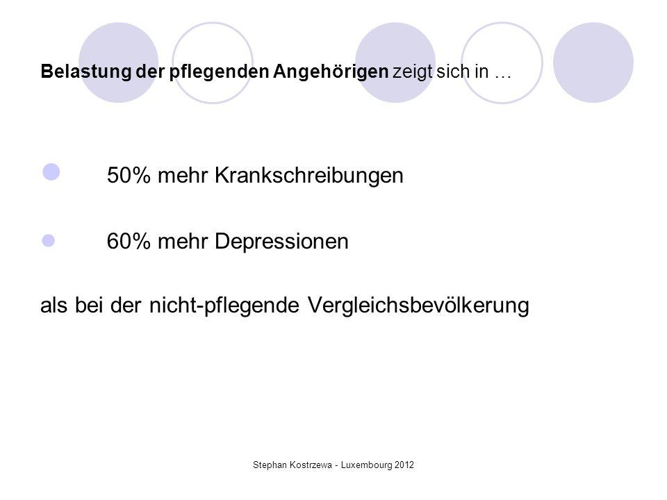 Belastung der pflegenden Angehörigen zeigt sich in … 50% mehr Krankschreibungen 60% mehr Depressionen als bei der nicht-pflegende Vergleichsbevölkerun