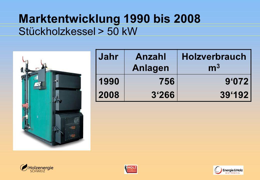 Marktentwicklung 1990 bis 2008 Stückholzkessel > 50 kW JahrAnzahl Anlagen Holzverbrauch m 3 1990 2008 756 3266 9072 39192