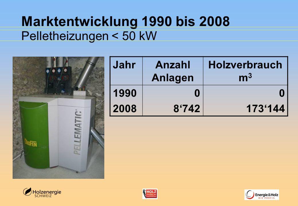 Marktentwicklung 1990 bis 2008 Pelletheizungen < 50 kW JahrAnzahl Anlagen Holzverbrauch m 3 1990 2008 0 8742 0 173144