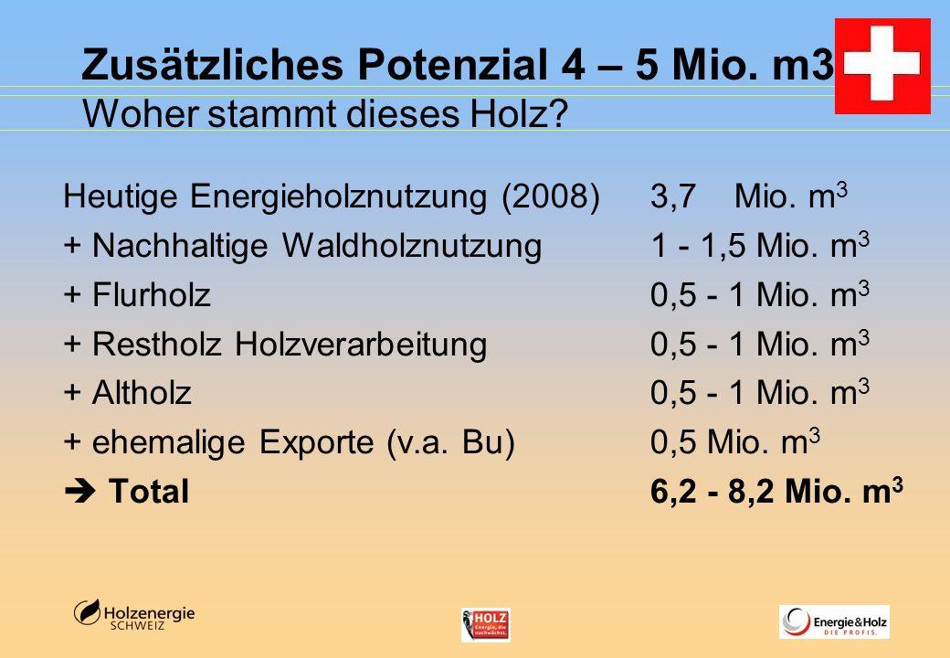 Zusätzliches Potenzial 4 – 5 Mio. m3 Woher stammt dieses Holz? Heutige Energieholznutzung (2008)3,7 Mio. m 3 + Nachhaltige Waldholznutzung1 - 1,5 Mio.