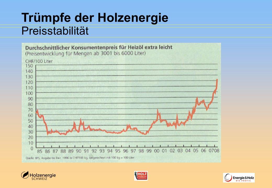 Trümpfe der Holzenergie Preisstabilität