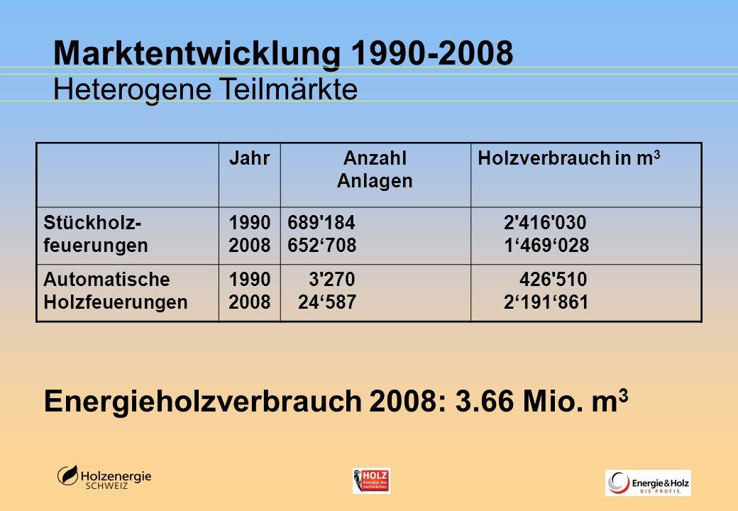 Marktentwicklung 1990-2008 Heterogene Teilmärkte Energieholzverbrauch 2008: 3.66 Mio. m 3 JahrAnzahl Anlagen Holzverbrauch in m 3 Stückholz- feuerunge