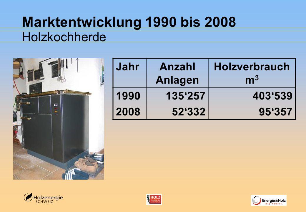 Marktentwicklung 1990 bis 2008 Stückholzkessel < 50 kW JahrAnzahl Anlagen Holzverbrauch m 3 1990 2008 45416 39444 541995 468737