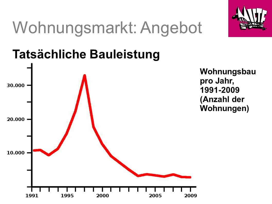 Wohnungsmarkt: Angebot Tatsächliche Bauleistung Wohnungsbau pro Jahr, 1991-2009 (Anzahl der Wohnungen)