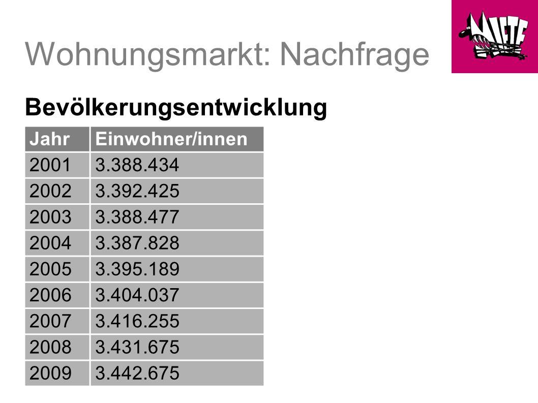 Wohnungsmarkt: Nachfrage Bevölkerungsentwicklung JahrEinwohner/innen 20013.388.434 20023.392.425 20033.388.477 20043.387.828 20053.395.189 20063.404.037 20073.416.255 20083.431.675 20093.442.675