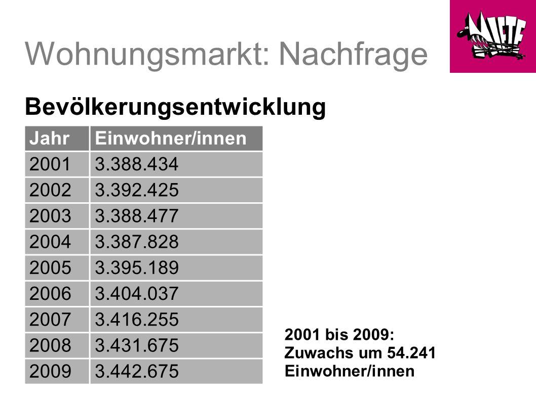 Wohnungsmarkt: Nachfrage Bevölkerungsentwicklung JahrEinwohner/innen 20013.388.434 20023.392.425 20033.388.477 20043.387.828 20053.395.189 20063.404.037 20073.416.255 20083.431.675 20093.442.675 2001 bis 2009: Zuwachs um 54.241 Einwohner/innen