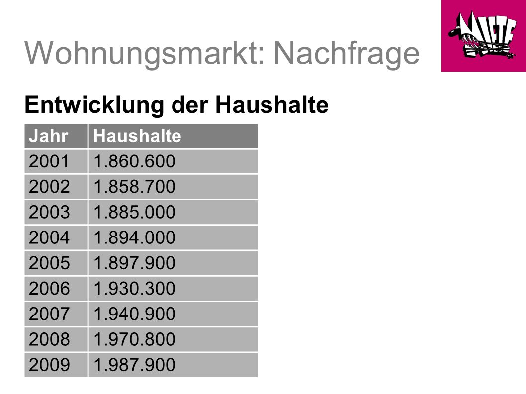 Wohnungspolitik Es gibt keine institutionalisierte Berliner Wohnungspolitik mehr.