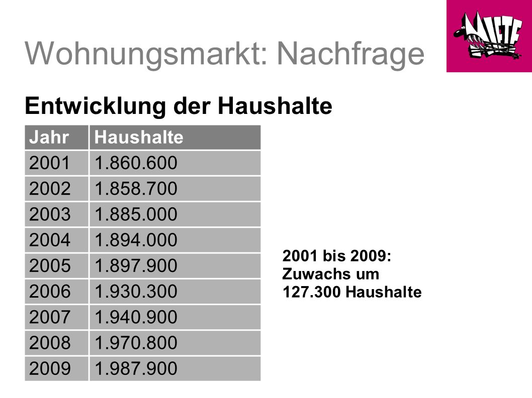 Wohnungsmarkt: Nachfrage Entwicklung der Haushalte 2001 bis 2009: Zuwachs um 127.300 Haushalte Durchschnittliche Haushaltsgröße: 1,72 Personen JahrHaushalte 20011.860.600 20021.858.700 20031.885.000 20041.894.000 20051.897.900 20061.930.300 20071.940.900 20081.970.800 20091.987.900