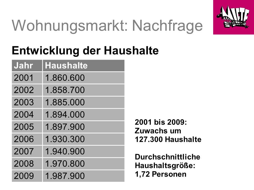 Wohnungsmarkt: Angebot Bestand: 1,8 Mio.