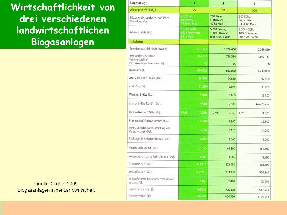 Abteilung Agrarwirtschaft BAL 08L Wirtschaftlichkeit von drei verschiedenen landwirtschaftlichen Biogasanlagen Quelle: Gruber 2009 Biogasanlagen in de