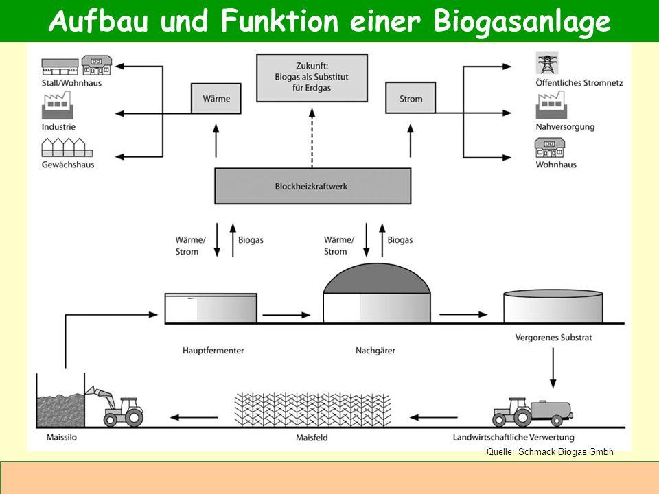 Abteilung Agrarwirtschaft BAL 08L Aufbau und Funktion einer Biogasanlage Quelle: Schmack Biogas Gmbh