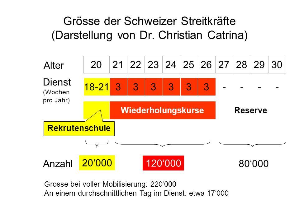 Grösse der Schweizer Streitkräfte (Darstellung von Dr. Christian Catrina) 2021222324252627282930 Alter Dienst (Wochen pro Jahr) 333333 Wiederholungsku