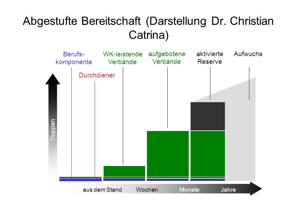 Abgestufte Bereitschaft (Darstellung Dr. Christian Catrina) Truppen aus dem Stand Wochen Monate Jahre Berufs- komponente Durchdiener aufgebotene Verbä