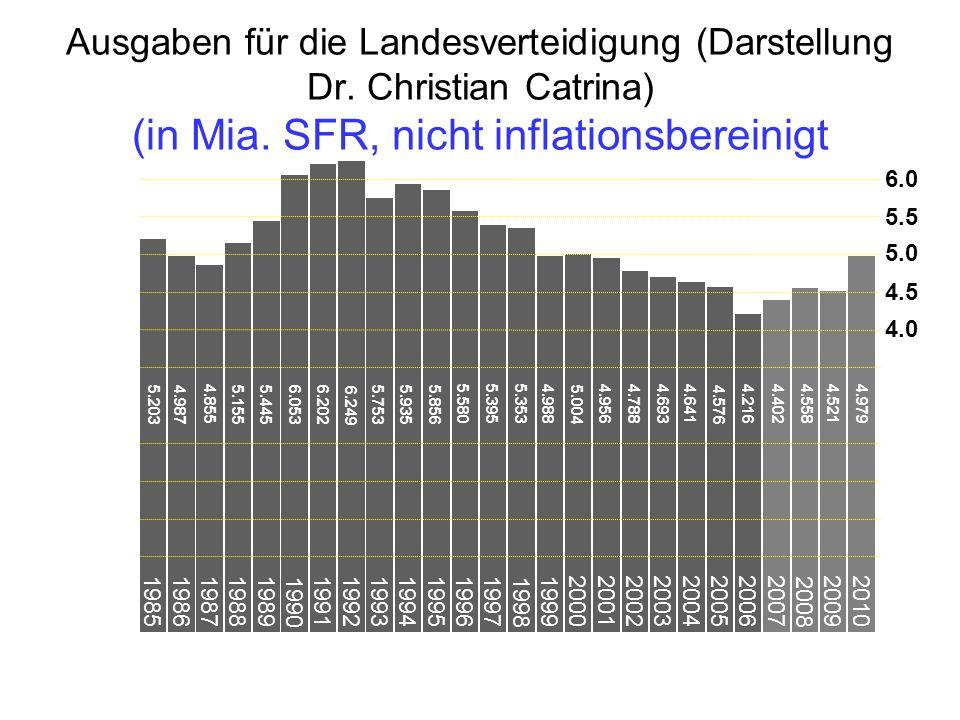 Ausgaben für die Landesverteidigung (Darstellung Dr. Christian Catrina) (in Mia. SFR, nicht inflationsbereinigt 2010 2009 2006 2007 2008 1985 1986 198