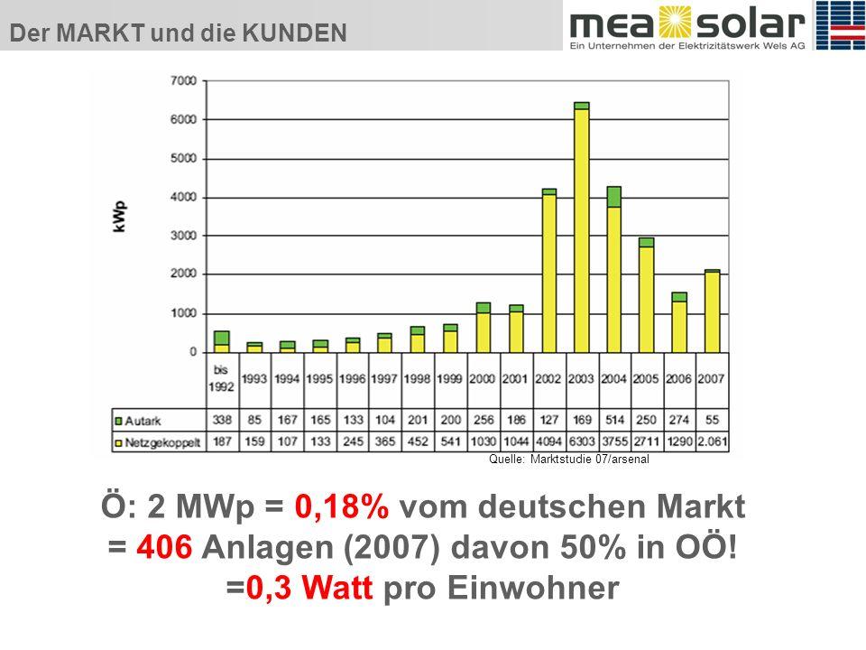 Der MARKT und die KUNDEN Ö: 2 MWp = 0,18% vom deutschen Markt = 406 Anlagen (2007) davon 50% in OÖ.