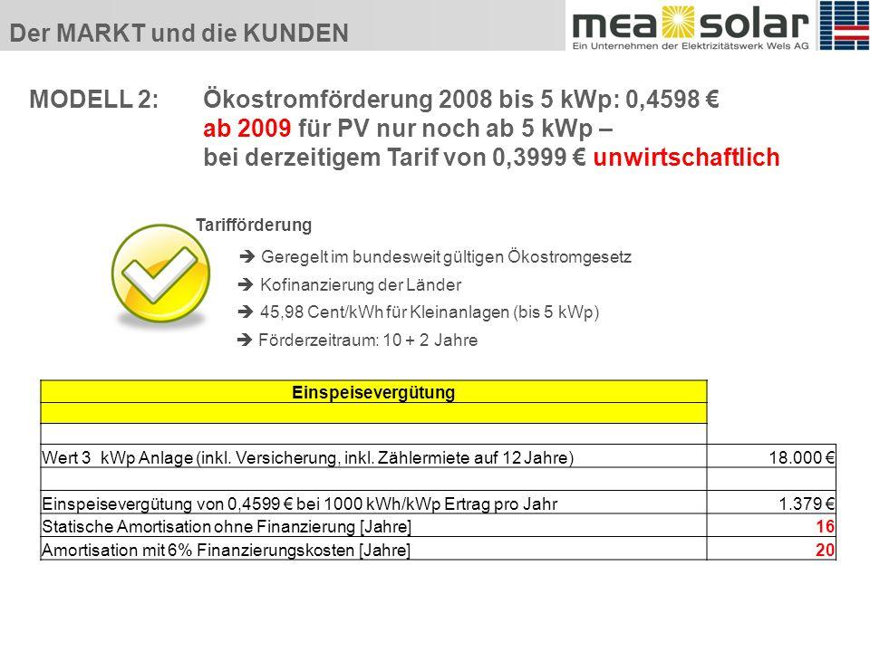 Der MARKT und die KUNDEN MODELL 2: Ökostromförderung 2008 bis 5 kWp: 0,4598 ab 2009 für PV nur noch ab 5 kWp – bei derzeitigem Tarif von 0,3999 unwirtschaftlich Tarifförderung Geregelt im bundesweit gültigen Ökostromgesetz Kofinanzierung der Länder 45,98 Cent/kWh für Kleinanlagen (bis 5 kWp) Förderzeitraum: 10 + 2 Jahre Einspeisevergütung Wert 3 kWp Anlage (inkl.