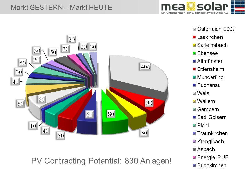 Markt GESTERN – Markt HEUTE PV Contracting Potential: 830 Anlagen!
