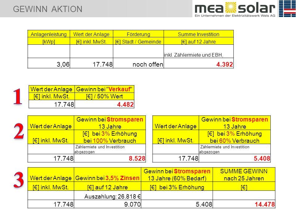 GEWINN AKTION AnlagenleistungWert der AnlageFörderungSumme Investition [kWp][] inkl.