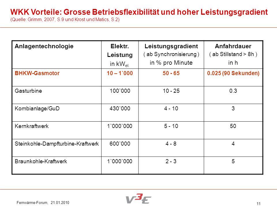 Fernwärme-Forum, 21.01.2010 11 WKK Vorteile: Grosse Betriebsflexibilität und hoher Leistungsgradient (Quelle: Grimm, 2007, S.9 und Krost und Matics, S