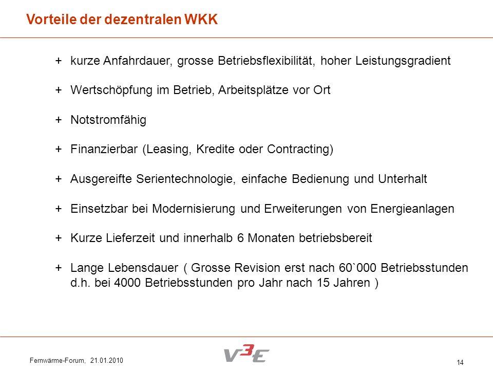 Fernwärme-Forum, 21.01.2010 14 Vorteile der dezentralen WKK + kurze Anfahrdauer, grosse Betriebsflexibilität, hoher Leistungsgradient + Wertschöpfung
