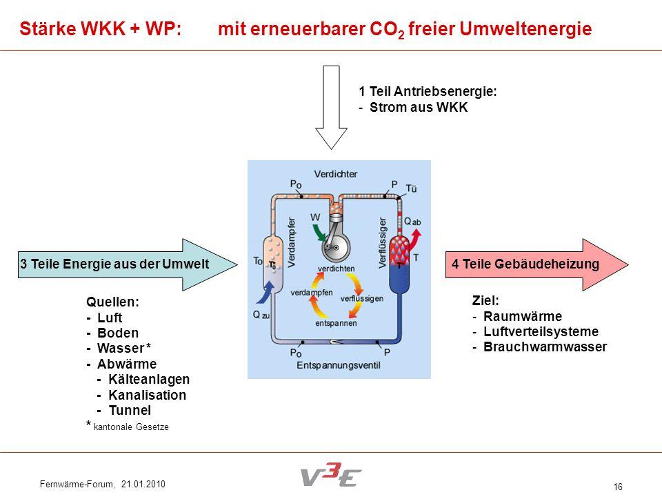 Fernwärme-Forum, 21.01.2010 16 Stärke WKK + WP: mit erneuerbarer CO 2 freier Umweltenergie 3 Teile Energie aus der Umwelt Quellen: - Luft - Boden - Wa