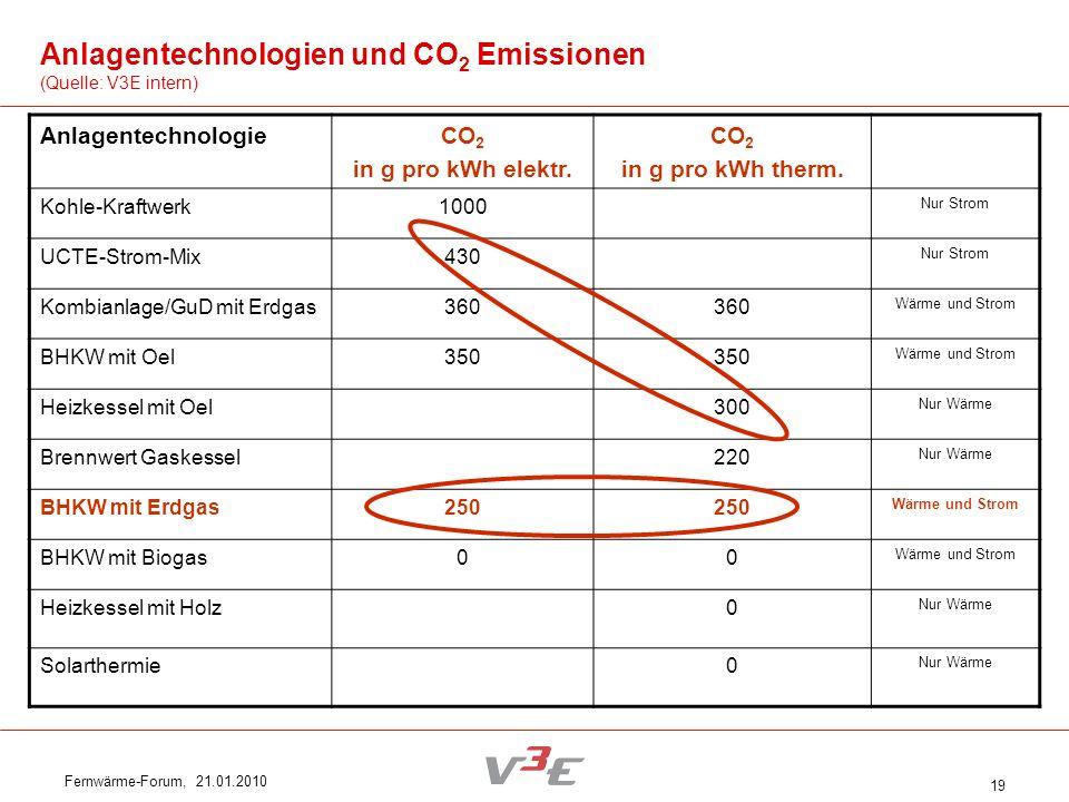 Fernwärme-Forum, 21.01.2010 19 AnlagentechnologieCO 2 in g pro kWh elektr. CO 2 in g pro kWh therm. Kohle-Kraftwerk1000 Nur Strom UCTE-Strom-Mix430 Nu