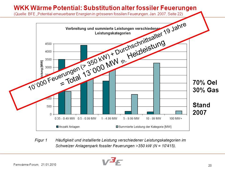 Fernwärme-Forum, 21.01.2010 20 10`000 Feuerungen (> 350 kW) + Durchschnittsalter 19 Jahre = Total 13`000 MW th. Heizleistung 70% Oel 30% Gas Stand 200