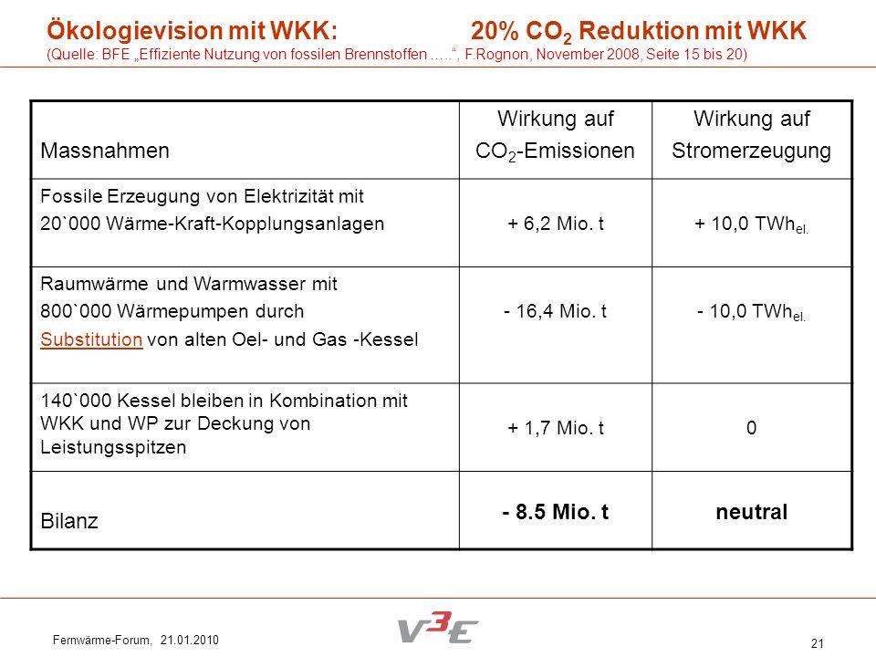 Fernwärme-Forum, 21.01.2010 21 Ökologievision mit WKK: 20% CO 2 Reduktion mit WKK (Quelle: BFE Effiziente Nutzung von fossilen Brennstoffen ….., F.Rog