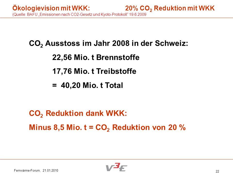 Fernwärme-Forum, 21.01.2010 22 Ökologievision mit WKK: 20% CO 2 Reduktion mit WKK (Quelle: BAFU Emissionen nach CO2-Gesetz und Kyoto-Protokoll 19.6.20