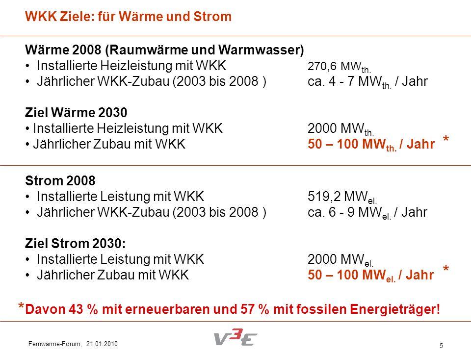 Fernwärme-Forum, 21.01.2010 5 WKK Ziele: für Wärme und Strom Wärme 2008 (Raumwärme und Warmwasser) Installierte Heizleistung mit WKK 270,6 MW th. Jähr