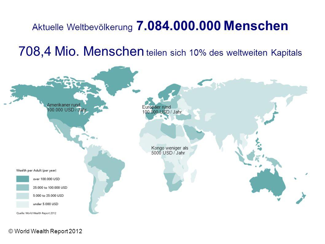 Aktuelle Weltbevölkerung 7.084.000.000 Menschen 708,4 Mio. Menschen teilen sich 10% des weltweiten Kapitals Amerikaner rund 100.000 USD / Jahr Europäe